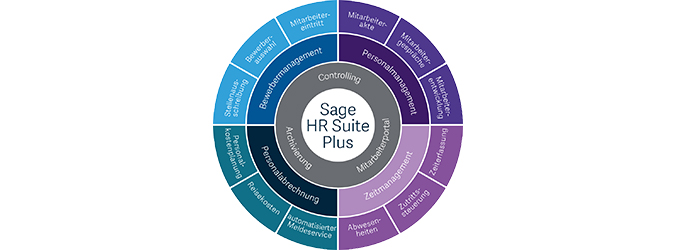 Sage HR Suite Plus